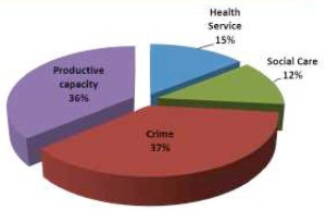 In financial terms, crime and loss of production are the main problems caused by heavy drinking